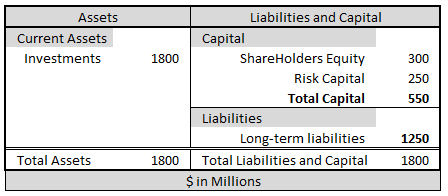 Simplified Balance Sheet Example