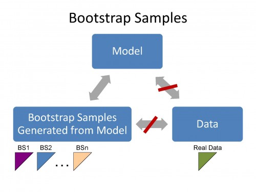 The Mack Method and associated Bootstrap Predictions