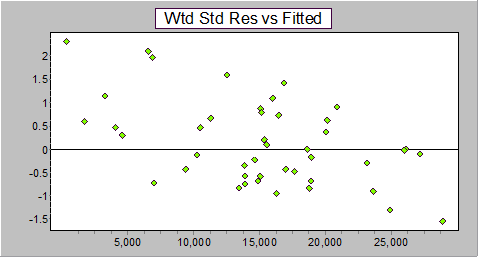 Wtd Std Residuals versus fitted