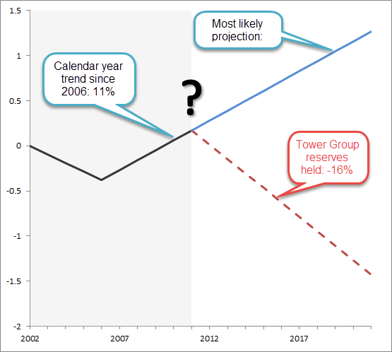Contrasting calendar year trends of Tower Group: Assumed (dashed line) versus probable (blue line)