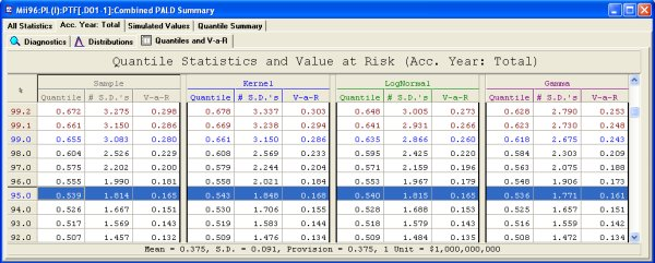 PALD Quantile summary table